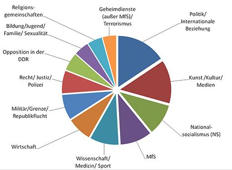 Antragseingänge Forschung und Medien von 1993 bis 2017 nach Themenkomplexen